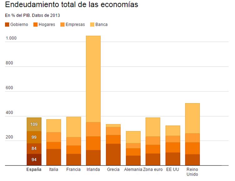 Deuda española total 2013
