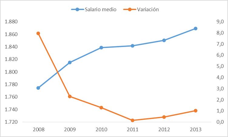 Salarios en España