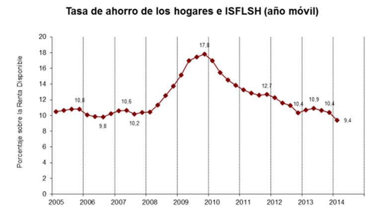Tasa de ahorro de las familias españolas.