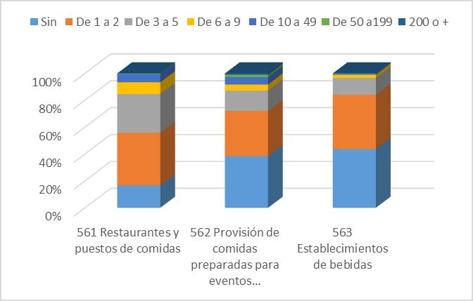 Gráfico 1 Nº de empresas de restauración por subsectores y nº de trabajadores. Cataluña 1r. Tri. 2015