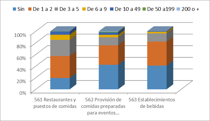 Gráfico 2 Nº de empresas de restauración por subsectores y nº de trabajadores. España 1r. Tri. 2015