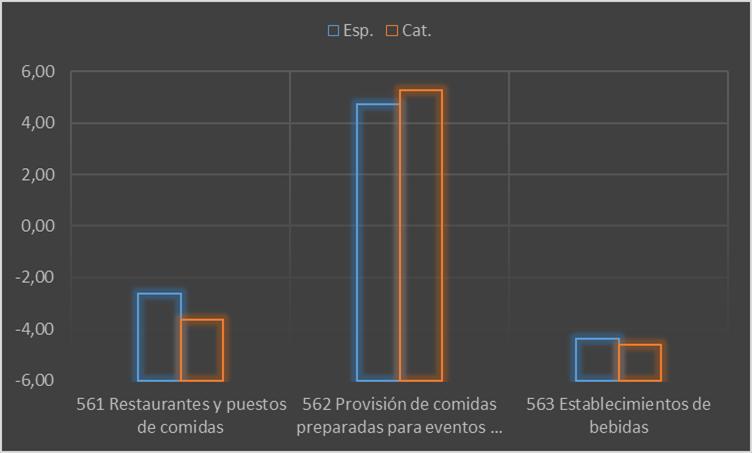 Gráfico 3 Tasa de variación en el nº de empresas de restauración por subsectores. Cataluña y España 2012-2014