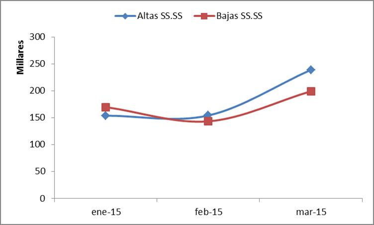 Gráfico 4 Altas y bajas en la Seguridad Social sector restauración. España 1r. Tri 2015