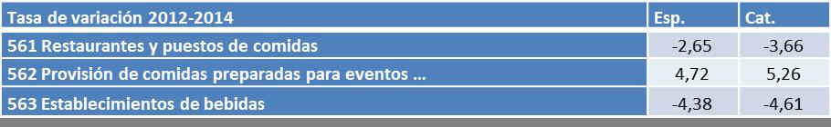 Tabla 5 Tasa de variación en el nº de empresas de restauración por subsectores. Cataluña y España 2012-2014