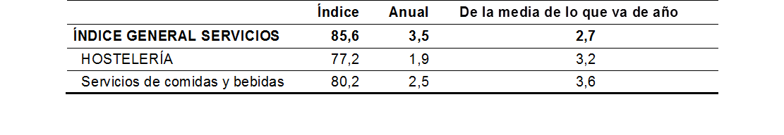 volumen de negocio sector restauración en España 2015