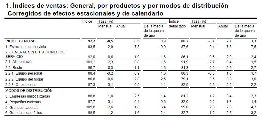 Tabla del índice de ventas por productos y modos de distribución del comercio minorista en España. Febrero 2015