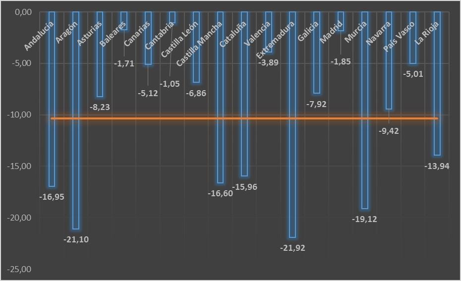 Tasas de variación del gasto sanitario por habitante. España 2011-2014