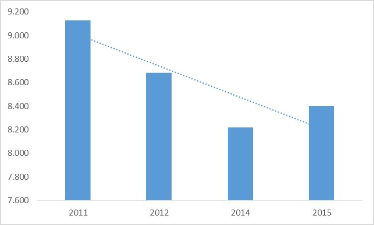 Evolución del presupuesto de salud de la Generalitat de Cataluña. Periodo 2011-2015