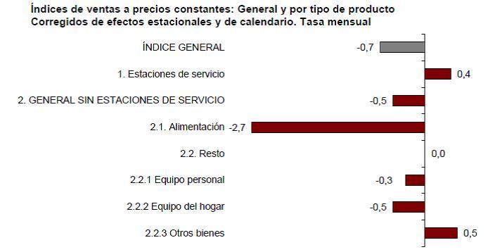 Índice de ventas mensual por productos y modos de distribución del comercio minorista en España. Febrero 2015