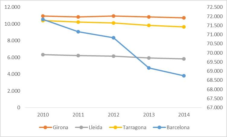 Gráfico evolución locales comercio minorista Cataluña por provincias. Periodo 2010-2014.