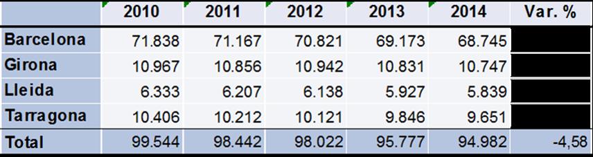 Tabla de evolución de locales comerciales en Cataluña por provincias. Periodo 2010-2014