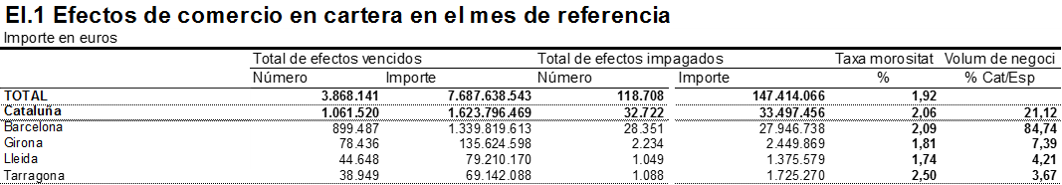 Ratio de morosidad del comercio minorista en España. Febrero 2015