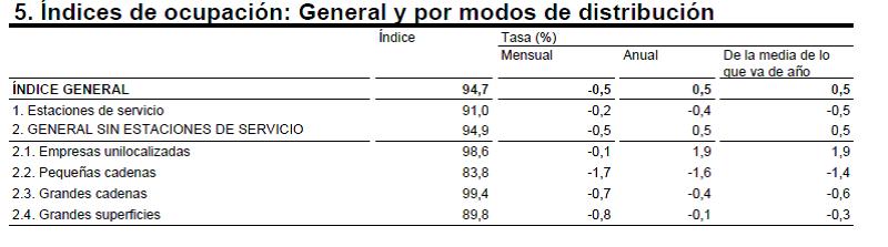 índice de ocupación del comercio minorista por modos de distribución en España. Marzo 2015