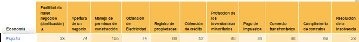 Comparativa internacional de España en cuanto a creación de empresas. Año 2015