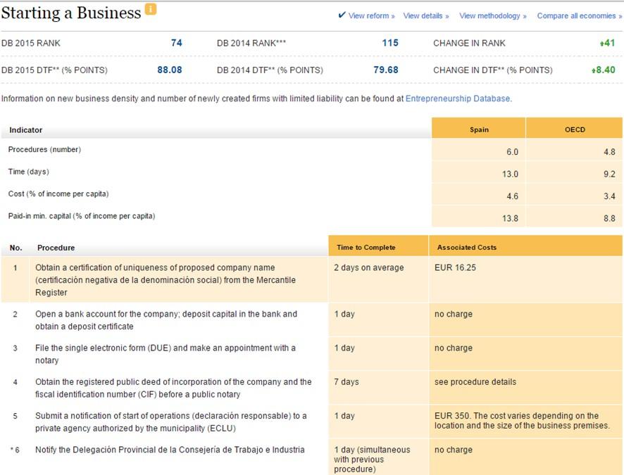 Tabla 1 Comparativa internacional sobre creación de empresas España 2015