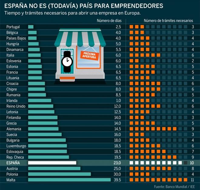 Trámites administrativos y demora en apertura de empresas en España. Año 2015