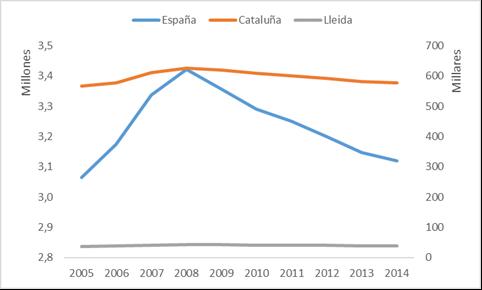 Evolución del número de empresas en España, Catluña y Lleida: Periodo 2005-2014.
