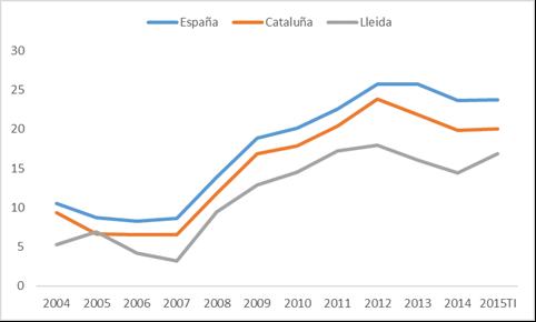 Evolución de la tasa de paro en España, Cataluña y en la Provincia de Lleida. Periodo 2004-2015