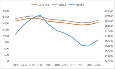 Evolución del nº de afiliados a la SS en España, Cataluña y en la Provincia de Lleida. Periodo 2005-2015