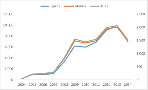 Gráfico 4: Evolución del nº de concursos de acreedores en España por CC.AA y Provincia de Lleida. Periodo 2004-2014
