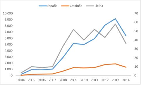 Evolución del nº de empresas sometidas a concursos de acreedores en España por CC.AA y en la Provincia de Lleida. Periodo 2004-2014