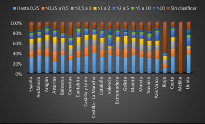Empresas concursadas por volumen de negocio en España por CC.AA y Provincia de Lleida. Año 2014.