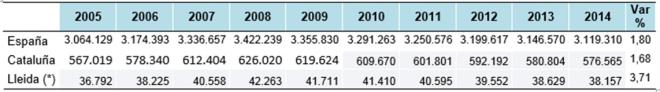 Número de empresas en España, Cataluña y en la Provincia de Lleida. Periodo 2005-2014