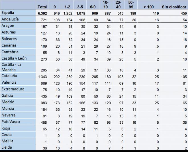 Tabla: Empresas concursadas por volumen de negocio en España por CC.AA y Provincia de Lleida. Año 2014.