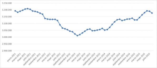 Evolución afiliación autónomos a la SS.SS Periodo 2010-2015