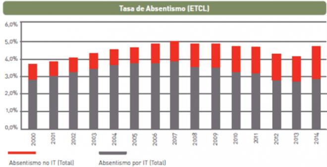 Tasas de absentismo laboral en España. Periodo 2000-2014