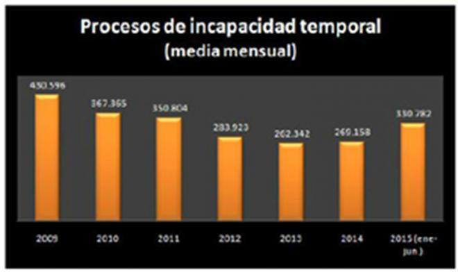 Casos de incapacidad temporal en España. Periodo 2009-2015