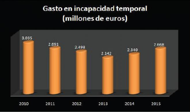 Gasto por incapacidad temporal e España. Periodo 2010-2015.