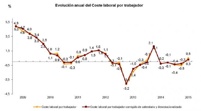 Evolución anual del coste laboral del trabajador en España. Periodo 2009-2015.