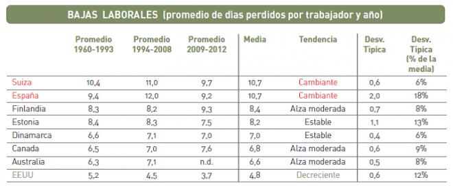 Comparativa internacional del absentismo laboral. Periodo 1960-2012