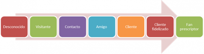 Diagrama 1: Objetivos del marketing digital