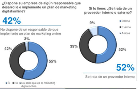 Externalización de servicios de marketing digital