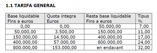 Cuadro 1. Tarifa General del impuesto de donaciones. Cataluña 2015