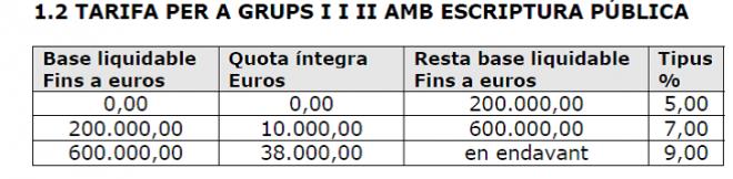 Cuadro 2. Tarifas para grupos 2 y 3 del impuesto de donaciones. Cataluña 2015