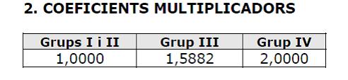Coeficientes multiplicadores