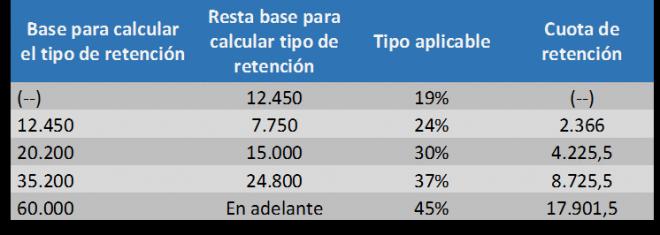 Retenciones del impuesto de las personas físicas 2016