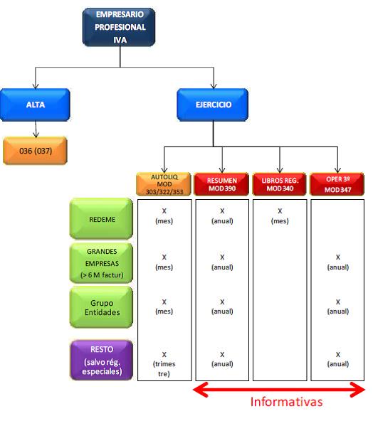 Esquema del Suministro Inmediato de Información contable: SSI