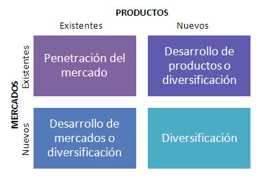 Estrategias de marketing de crecimiento de una empresa