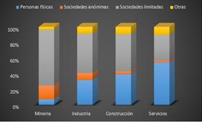 Empresas españolas por grandes sectores de actividad y fórmulas societarias. Año 2015
