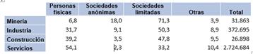 Empresas españolas por grandes sectores y fórmulas societarias. Año 2015