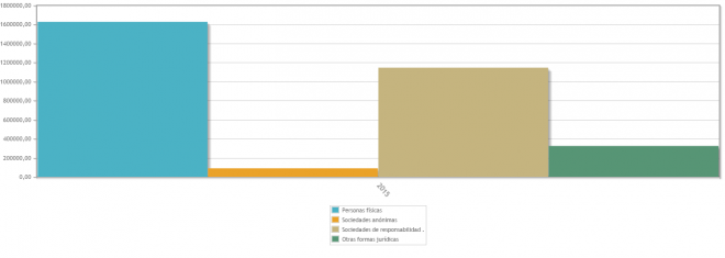 Empresas españolas según fórmulas societarias. Año 2015.