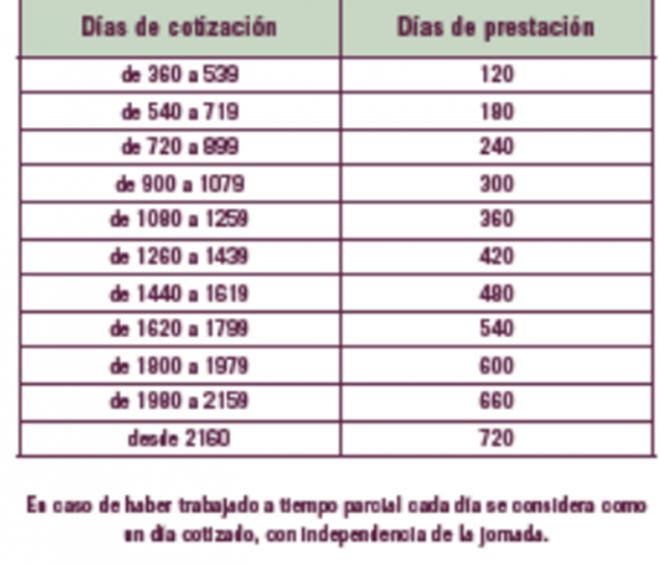 Duración de la prestación por desempleo en España 2016