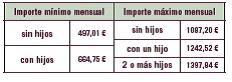 Importe de la prestación por desempleo en España 2016