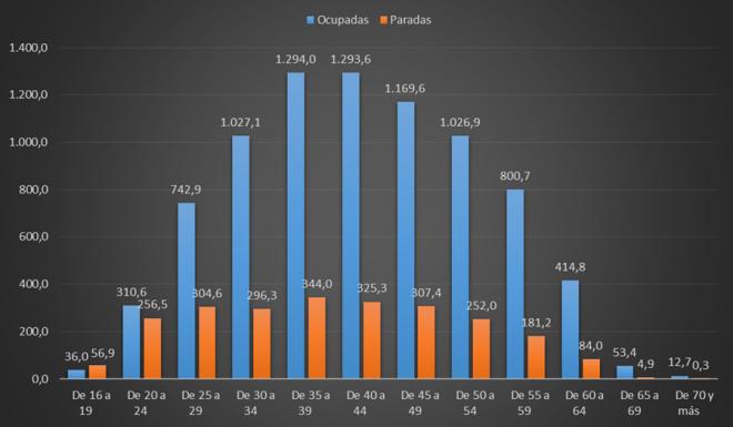 Gráfico 2 Mujeres en activo según situación laboral. España 2016