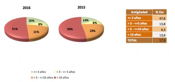Compra coches segunda mano en España 2015-2016